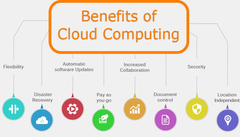 Best could computing AWS Training in Marthahalli BTM Bangalore